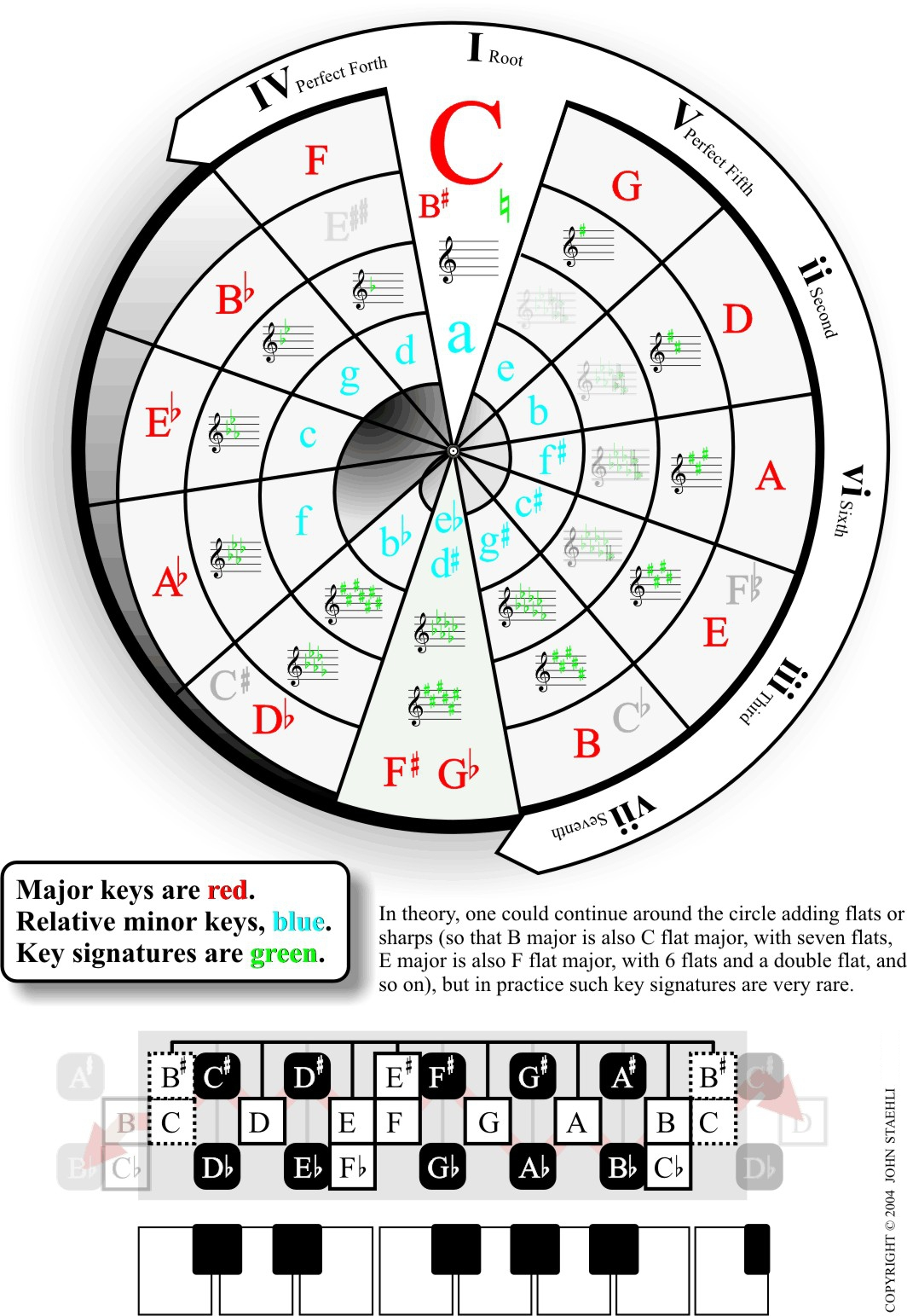 Circle Of Fifths Guitar Explained : www.galleryhip.com - The Hippest Pics